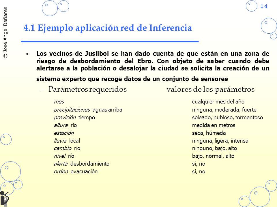 4.1 Ejemplo aplicación red de Inferencia