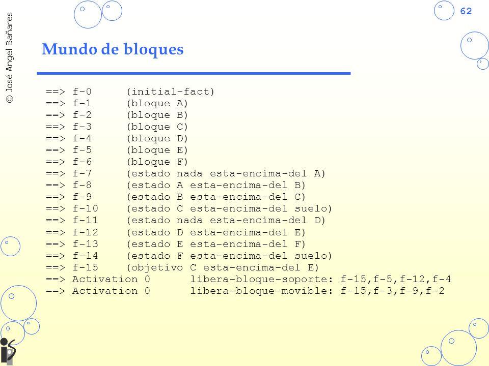 Mundo de bloques ==> f-0 (initial-fact) ==> f-1 (bloque A)