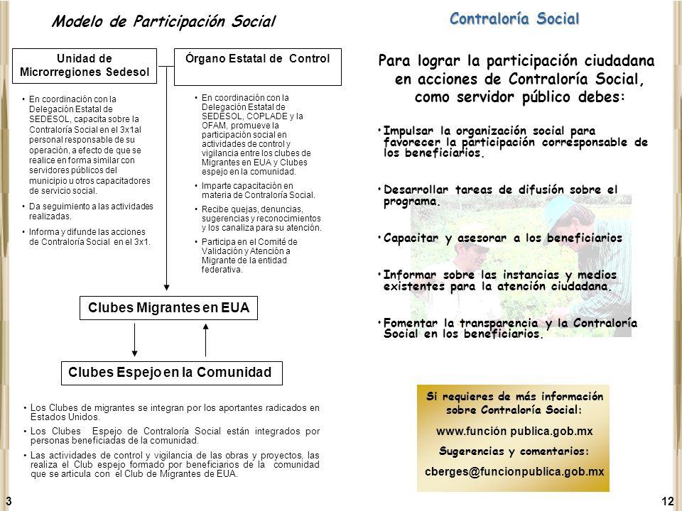 Modelo de Participación Social Contraloría Social