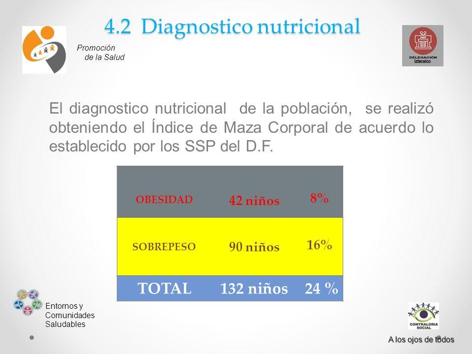 4.2 Diagnostico nutricional