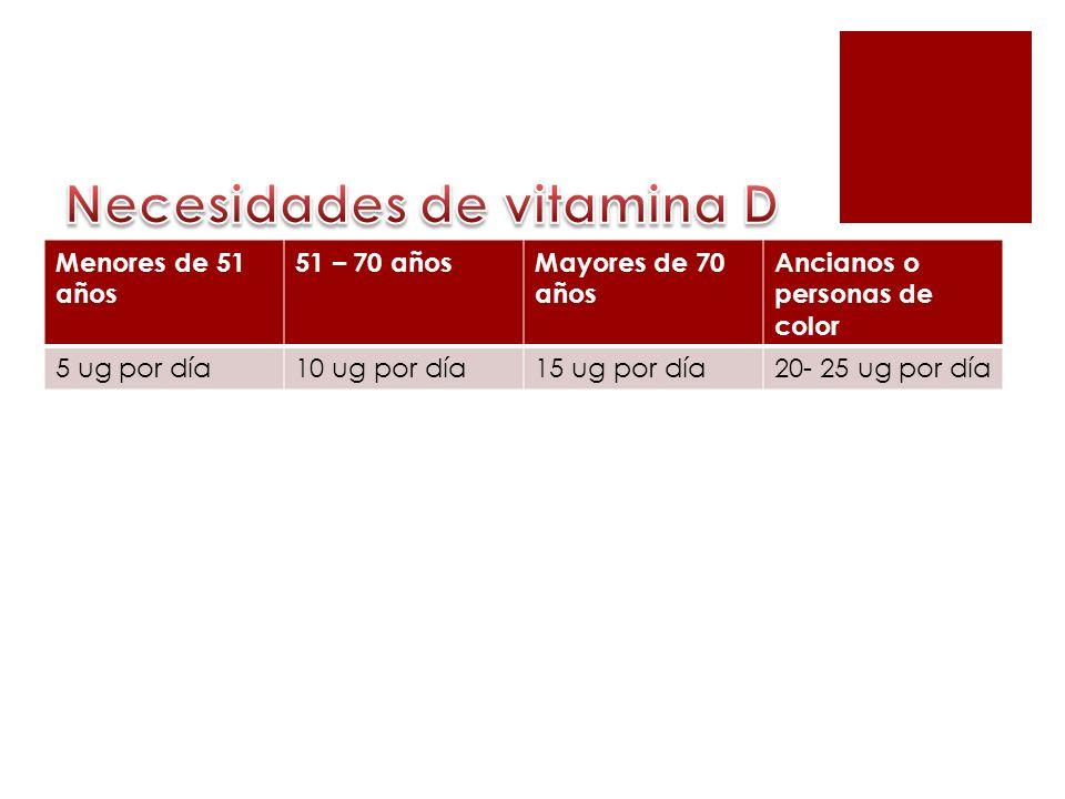 Necesidades de vitamina D