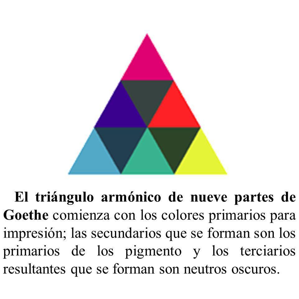 El triángulo armónico de nueve partes de Goethe comienza con los colores primarios para impresión; las secundarios que se forman son los primarios de los pigmento y los terciarios resultantes que se forman son neutros oscuros.