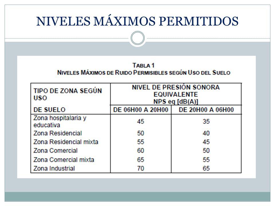 NIVELES MÁXIMOS PERMITIDOS