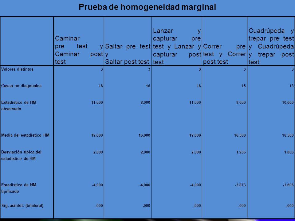 Prueba de homogeneidad marginal