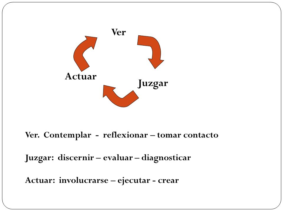 Ver Actuar Juzgar Ver. Contemplar - reflexionar – tomar contacto