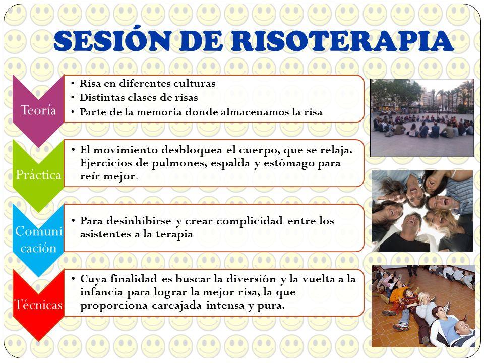 SESIÓN DE RISOTERAPIA Teoría Práctica Comunicación