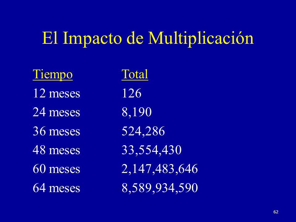 El Impacto de Multiplicación