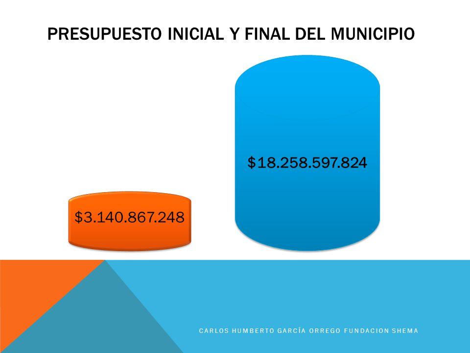Presupuesto inicial y final del municipio