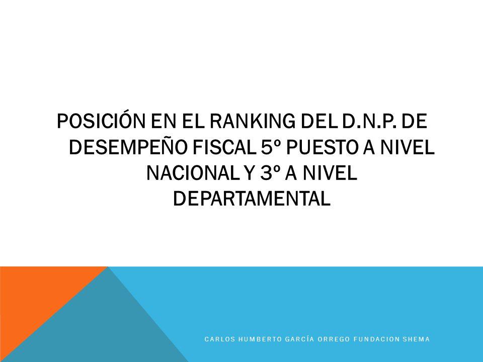 POSICIÓN EN EL RANKING DEL D. N. P
