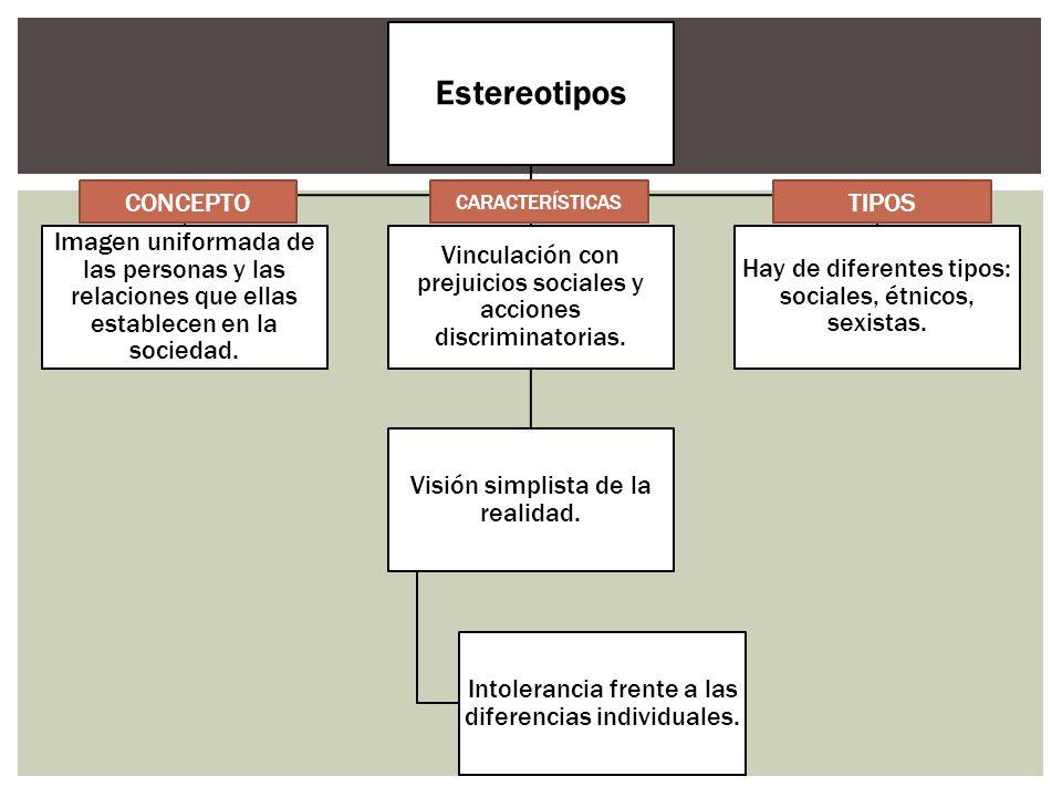 Estereotipos CONCEPTO TIPOS CARACTERÍSTICAS