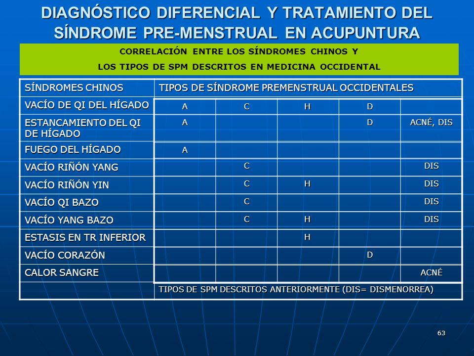 DIAGNÓSTICO DIFERENCIAL Y TRATAMIENTO DEL SÍNDROME PRE-MENSTRUAL EN ACUPUNTURA
