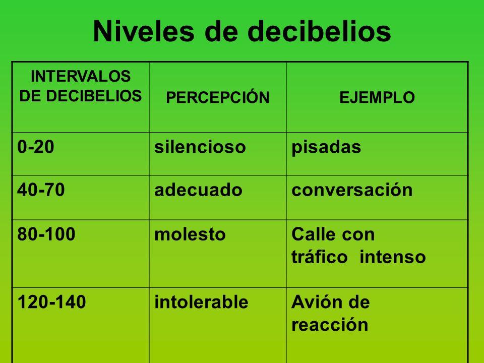 INTERVALOS DE DECIBELIOS