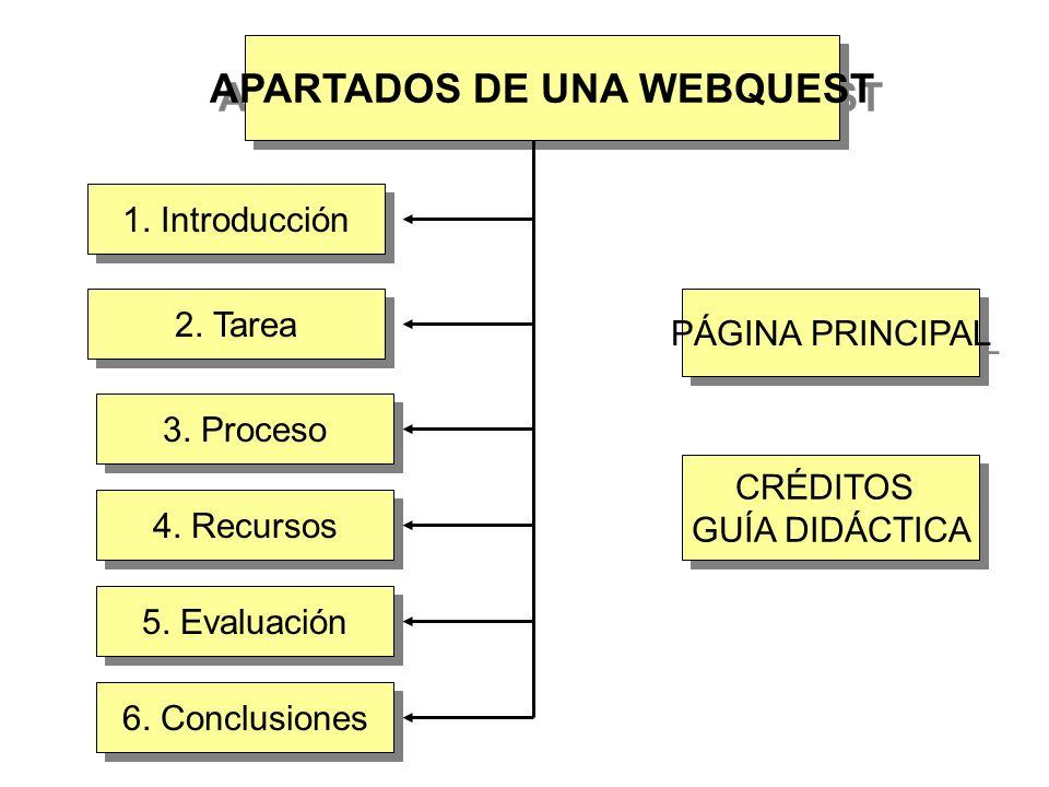 APARTADOS DE UNA WEBQUEST