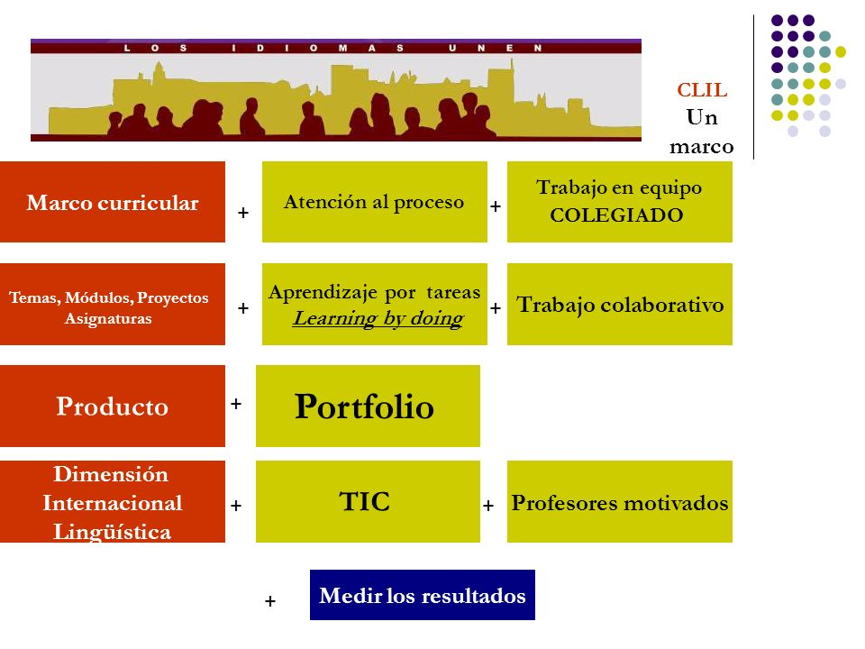 Portfolio Producto TIC Marco curricular Trabajo colaborativo Dimensión