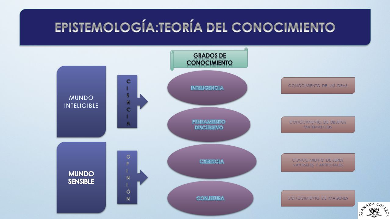 EPISTEMOLOGÍA:TEORÍA DEL CONOCIMIENTO