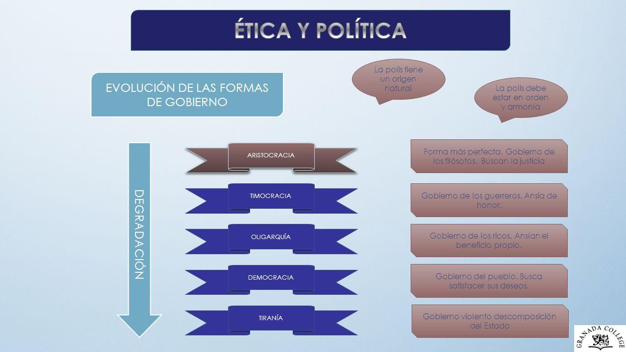 ÉTICA Y POLÍTICA EVOLUCIÓN DE LAS FORMAS DE GOBIERNO DEGRADACIÓN