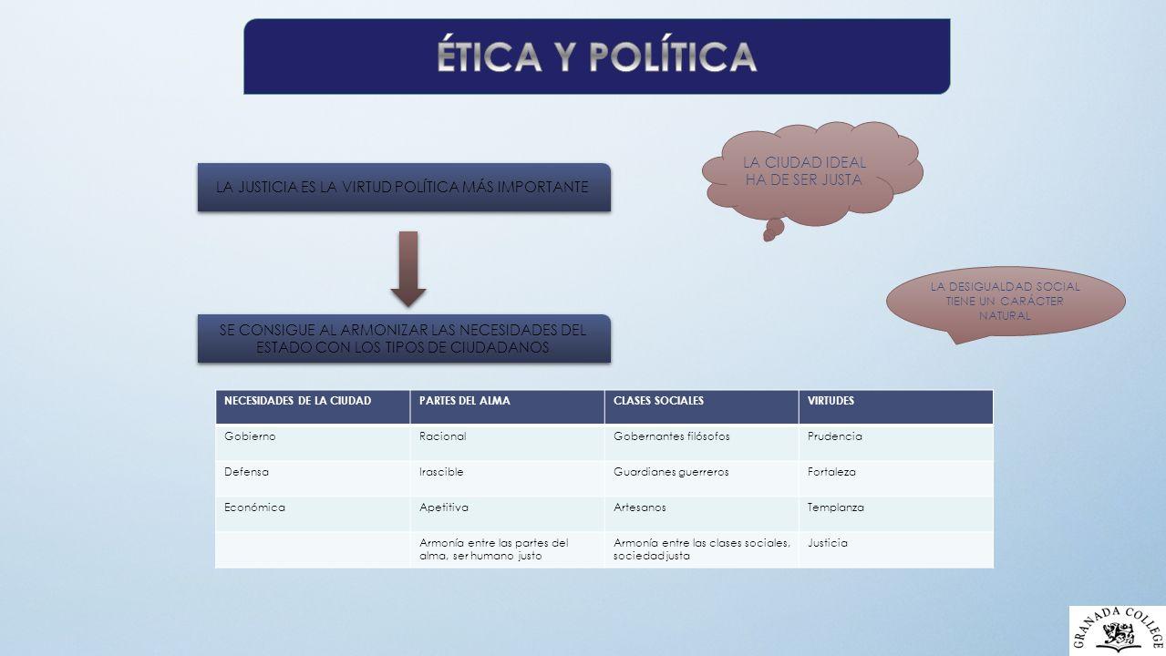 ÉTICA Y POLÍTICA LA CIUDAD IDEAL HA DE SER JUSTA