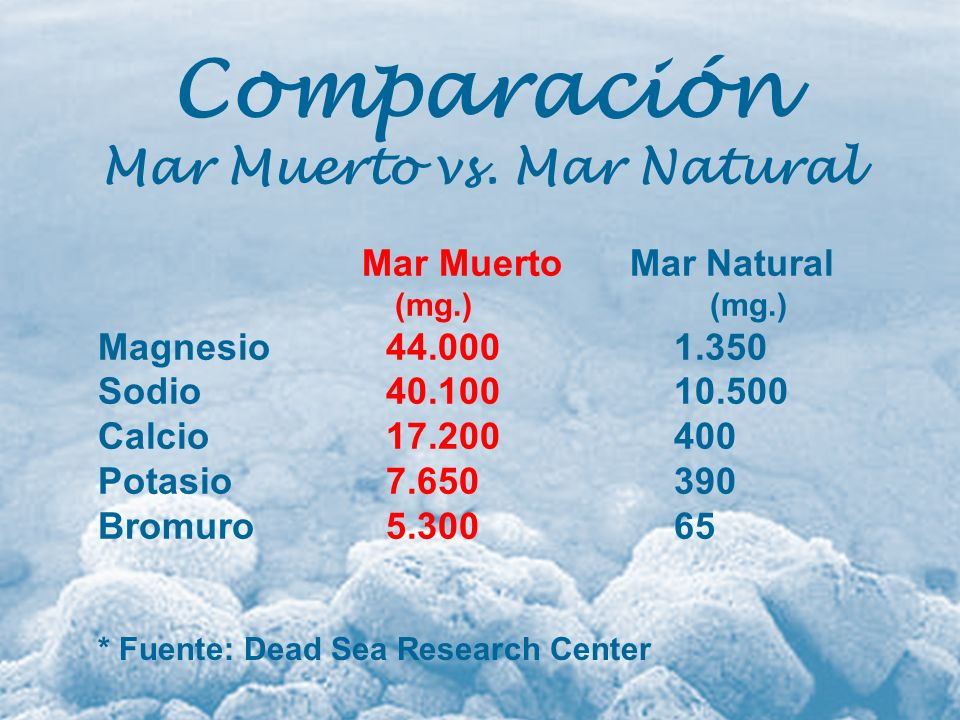 Mar Muerto vs. Mar Natural