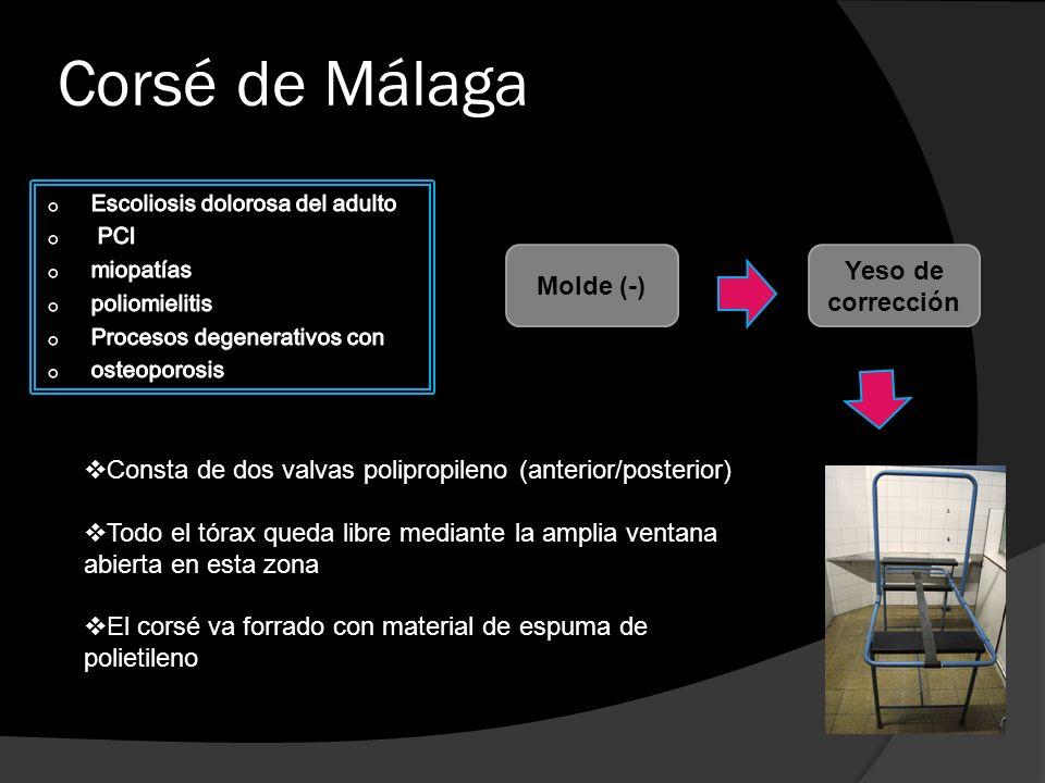 Corsé de Málaga Yeso de corrección Molde (-)