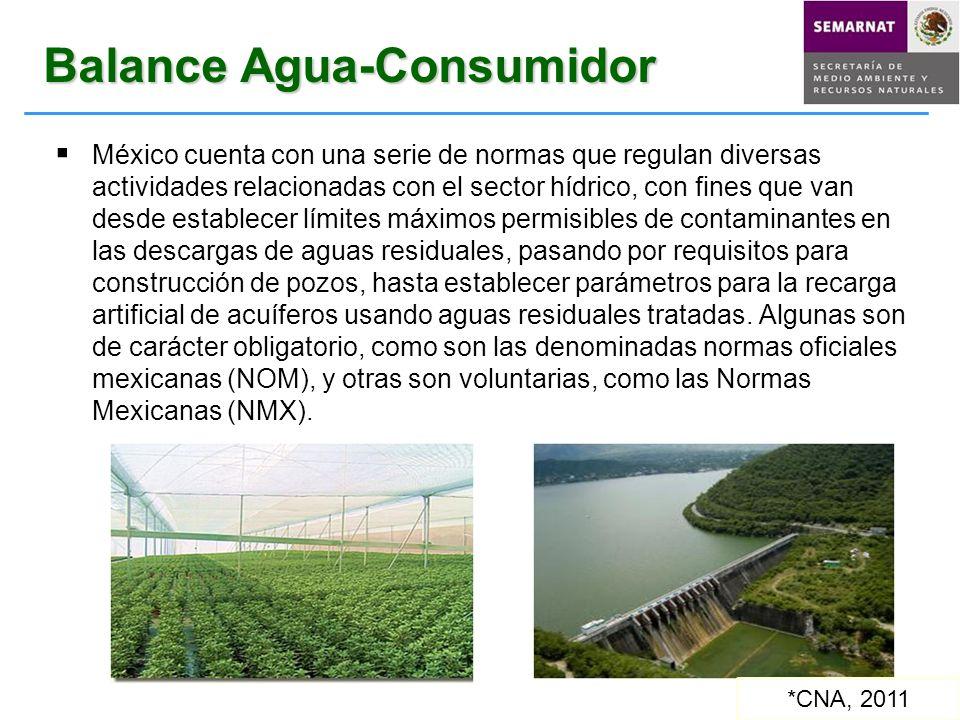Balance Agua-Consumidor