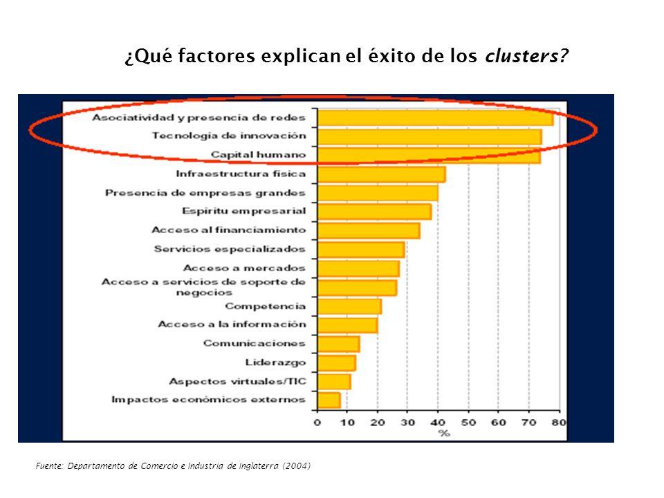 ¿Qué factores explican el éxito de los clusters
