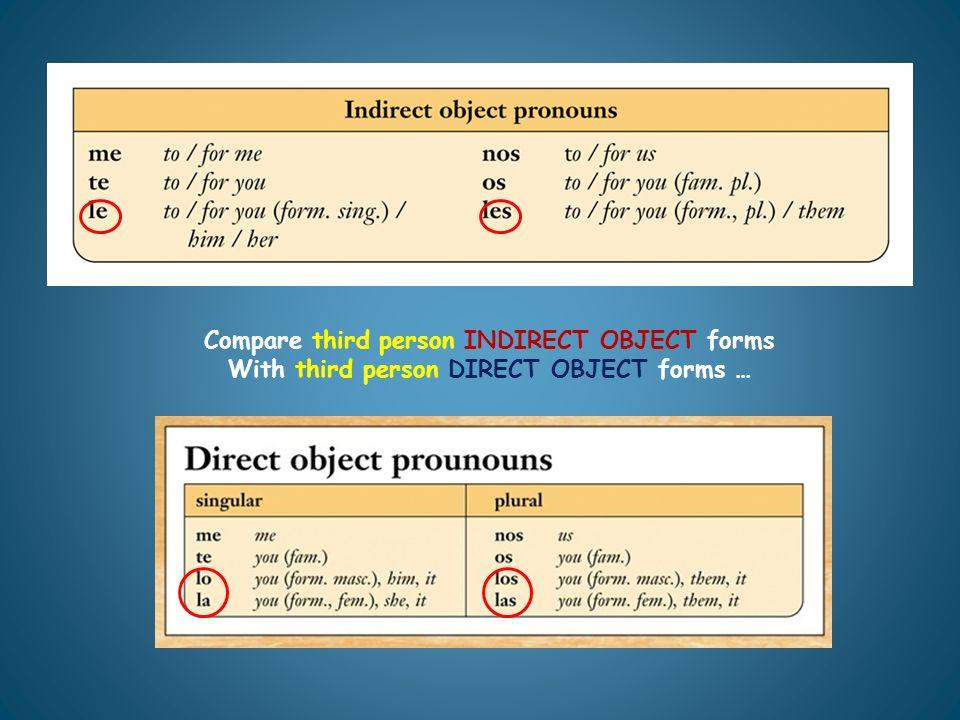 Compare third person INDIRECT OBJECT forms