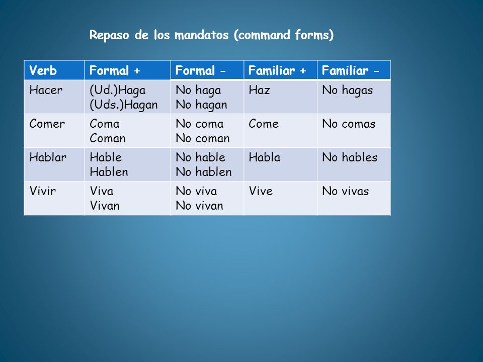 Repaso de los mandatos (command forms)