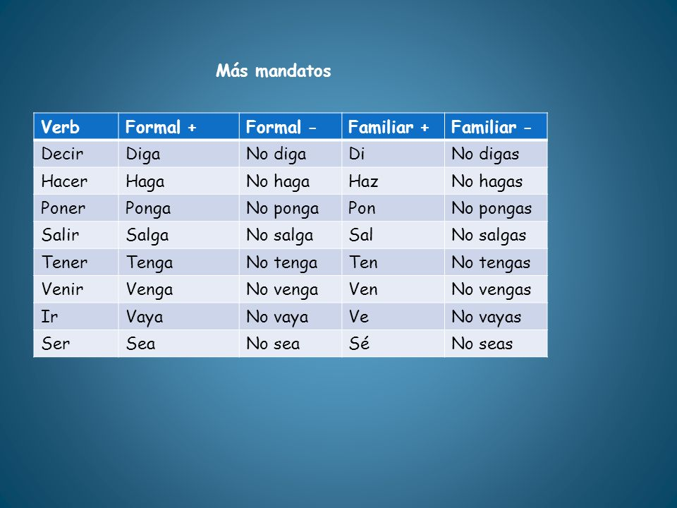 Más mandatos Verb. Formal + Formal - Familiar + Familiar - Decir. Diga. No diga. Di. No digas.