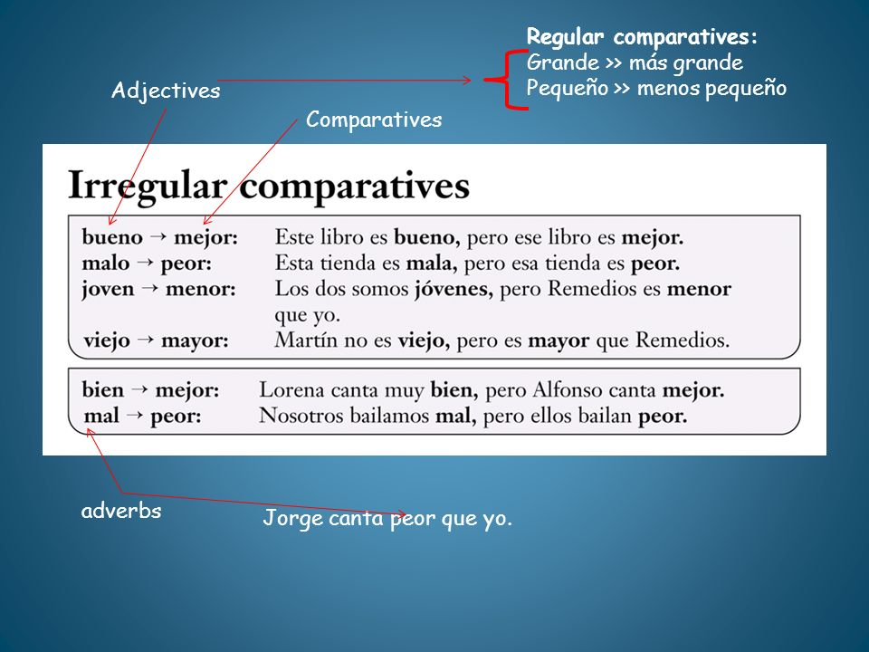 Regular comparatives: