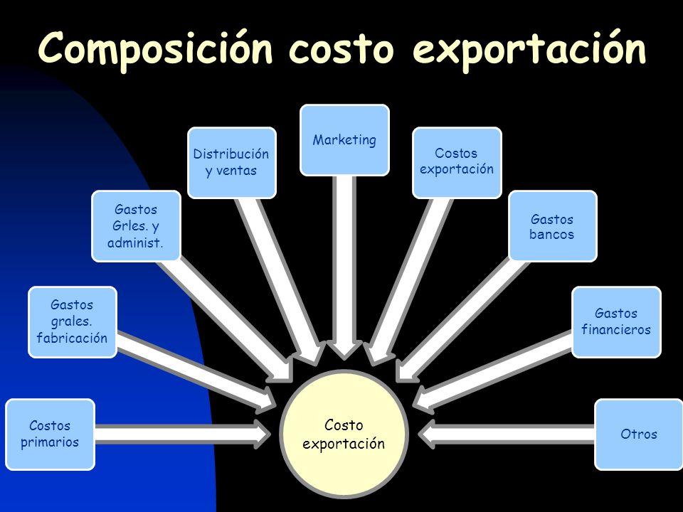 Composición costo exportación
