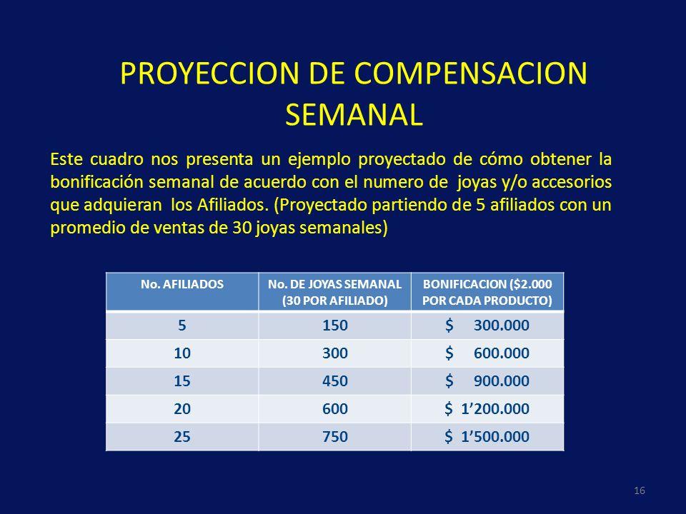 PROYECCION DE COMPENSACION SEMANAL