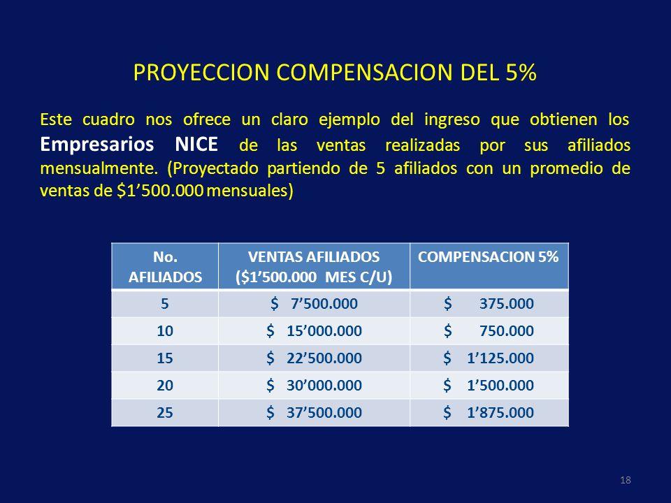 VENTAS AFILIADOS ($1'500.000 MES C/U)