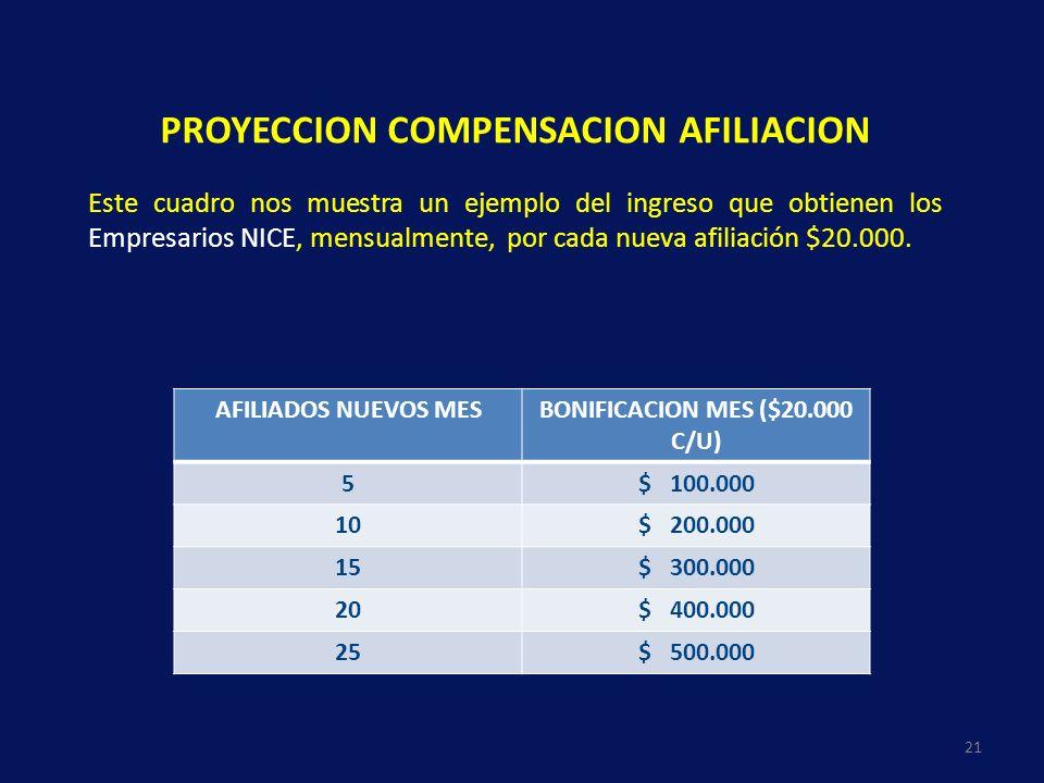 PROYECCION COMPENSACION AFILIACION BONIFICACION MES ($20.000 C/U)