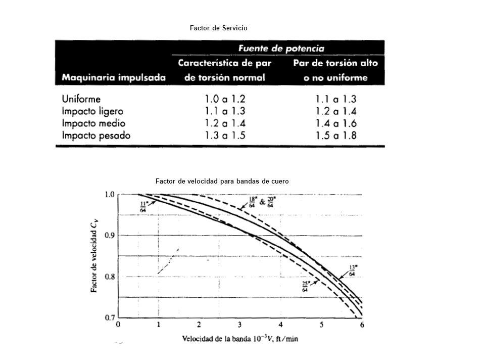 Factor de Servicio Factor de velocidad para bandas de cuero