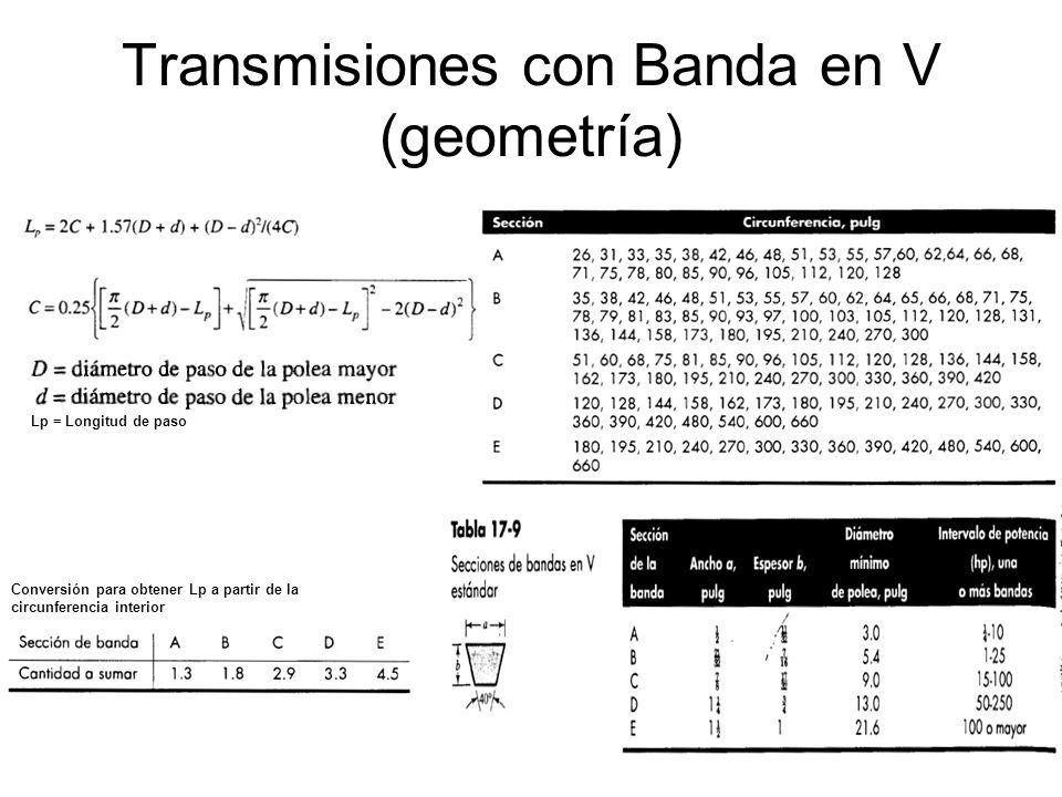 Transmisiones con Banda en V (geometría)
