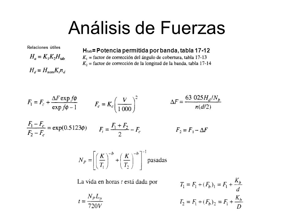 Análisis de Fuerzas Htab= Potencia permitida por banda, tabla 17-12