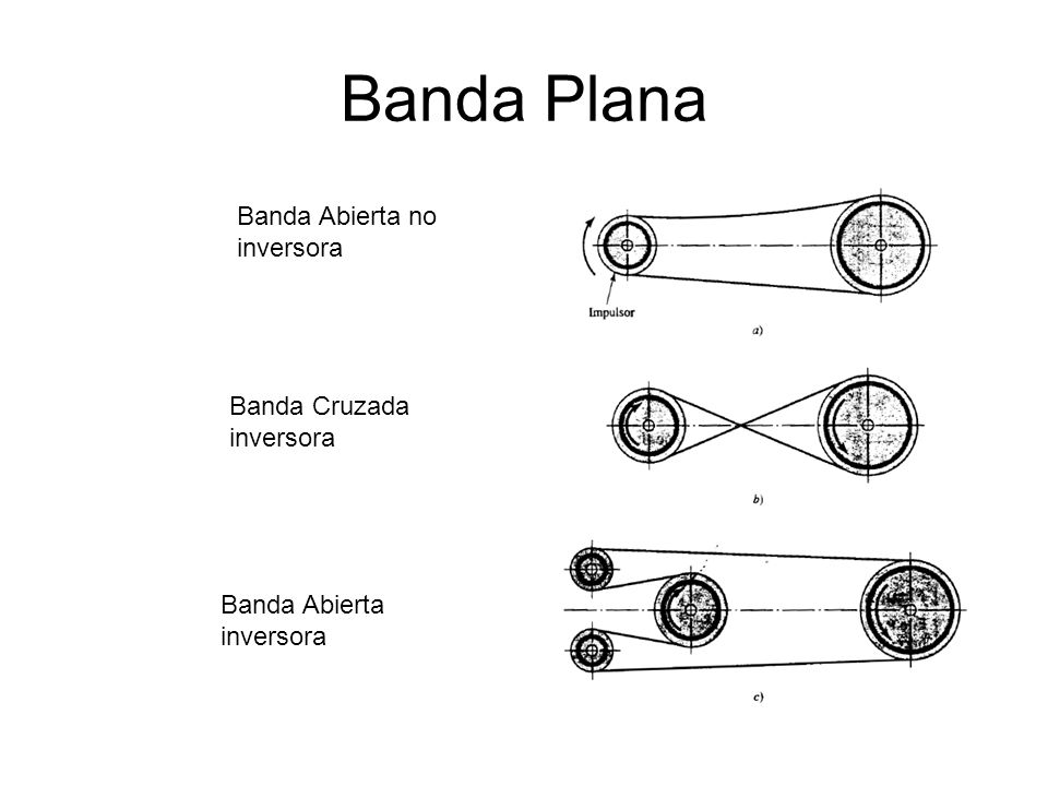 Banda Plana Banda Abierta no inversora Banda Cruzada inversora
