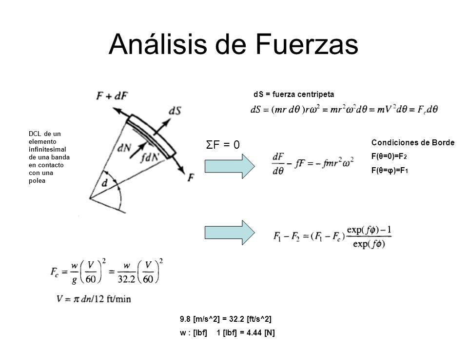 Análisis de Fuerzas ΣF = 0 dS = fuerza centripeta Condiciones de Borde