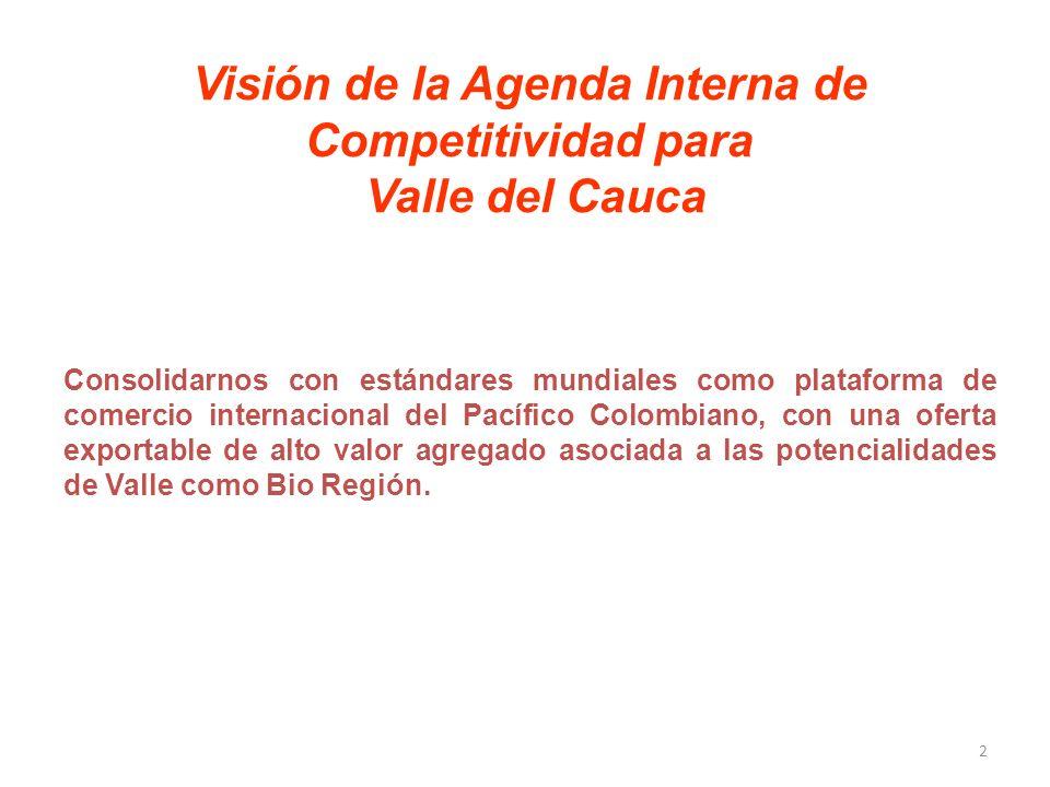 Visión de la Agenda Interna de Competitividad para