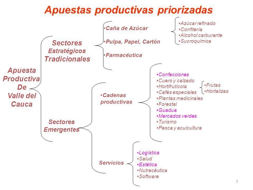 Apuestas productivas priorizadas