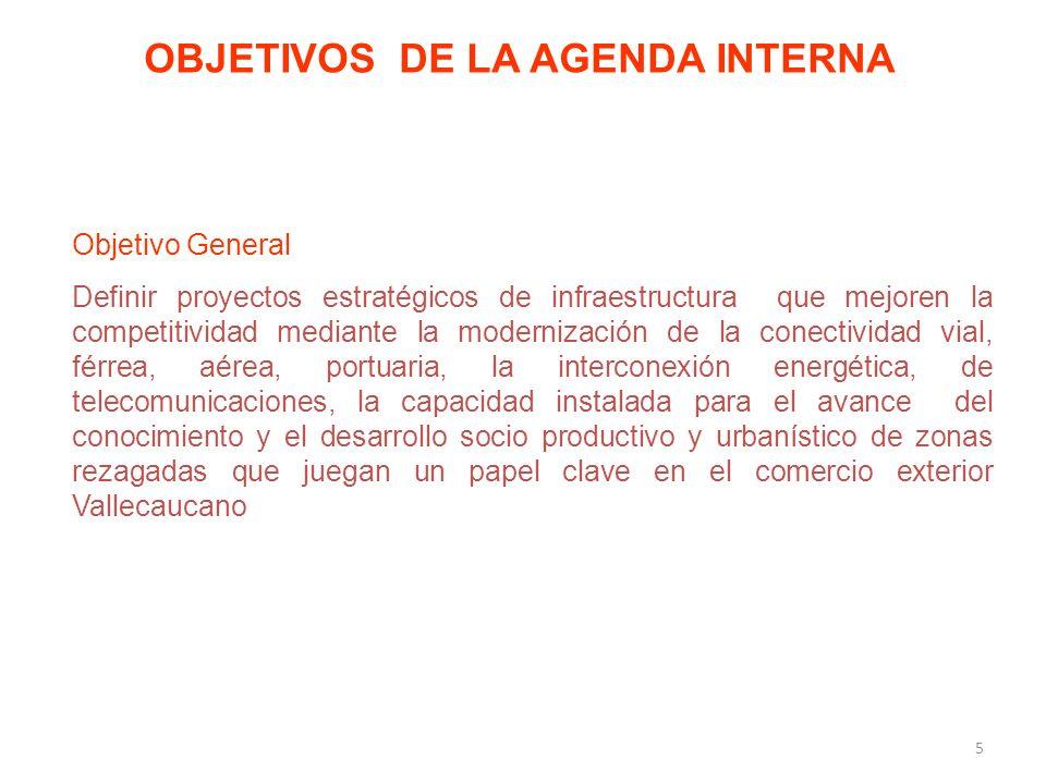 OBJETIVOS DE LA AGENDA INTERNA