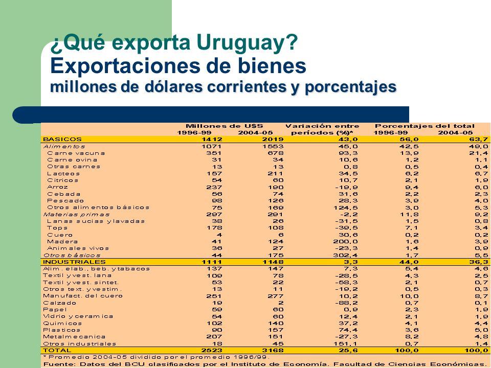 ¿Qué exporta Uruguay Exportaciones de bienes millones de dólares corrientes y porcentajes