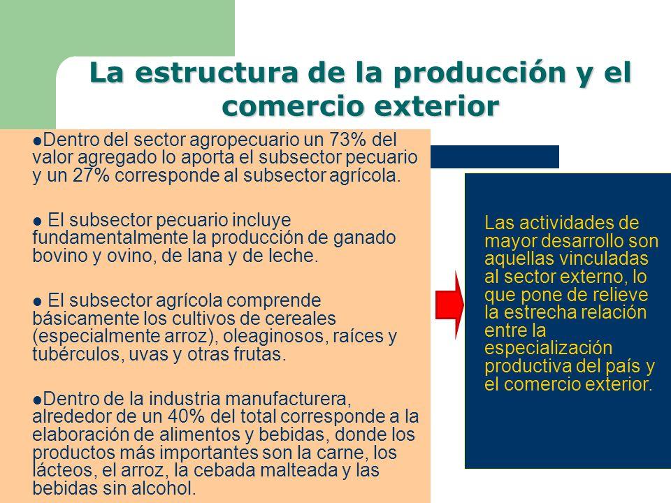La estructura de la producción y el comercio exterior
