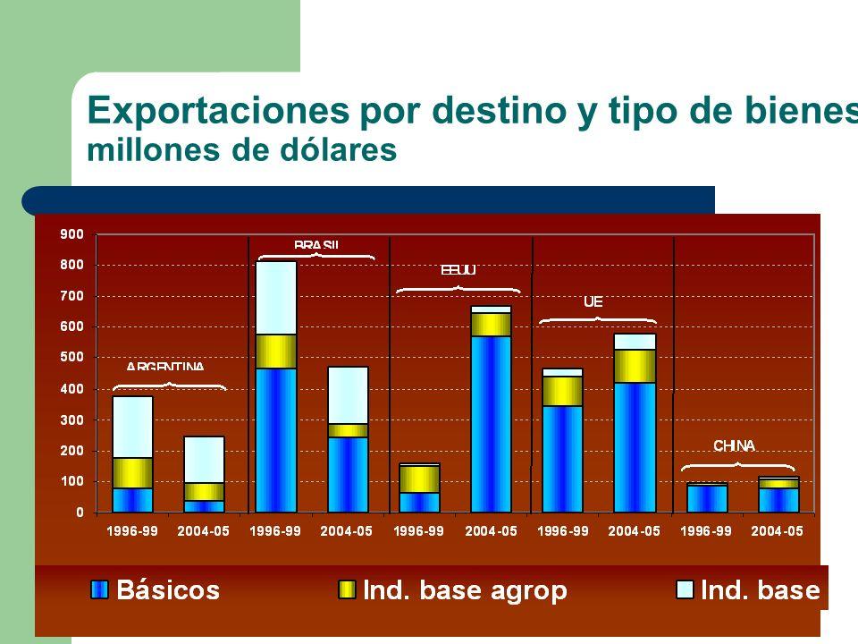 Exportaciones por destino y tipo de bienes millones de dólares