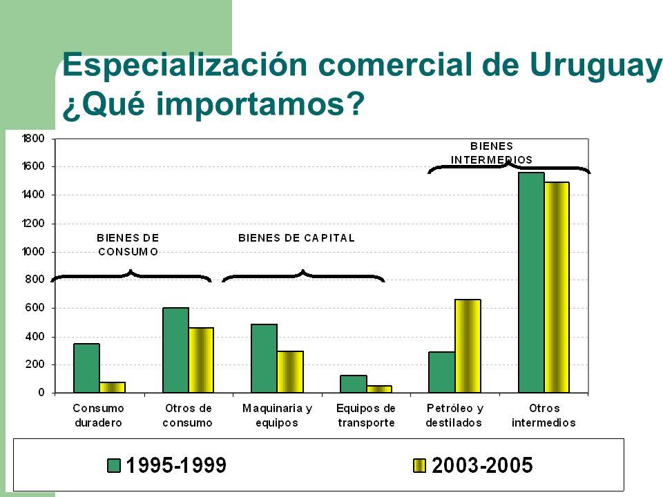 Especialización comercial de Uruguay