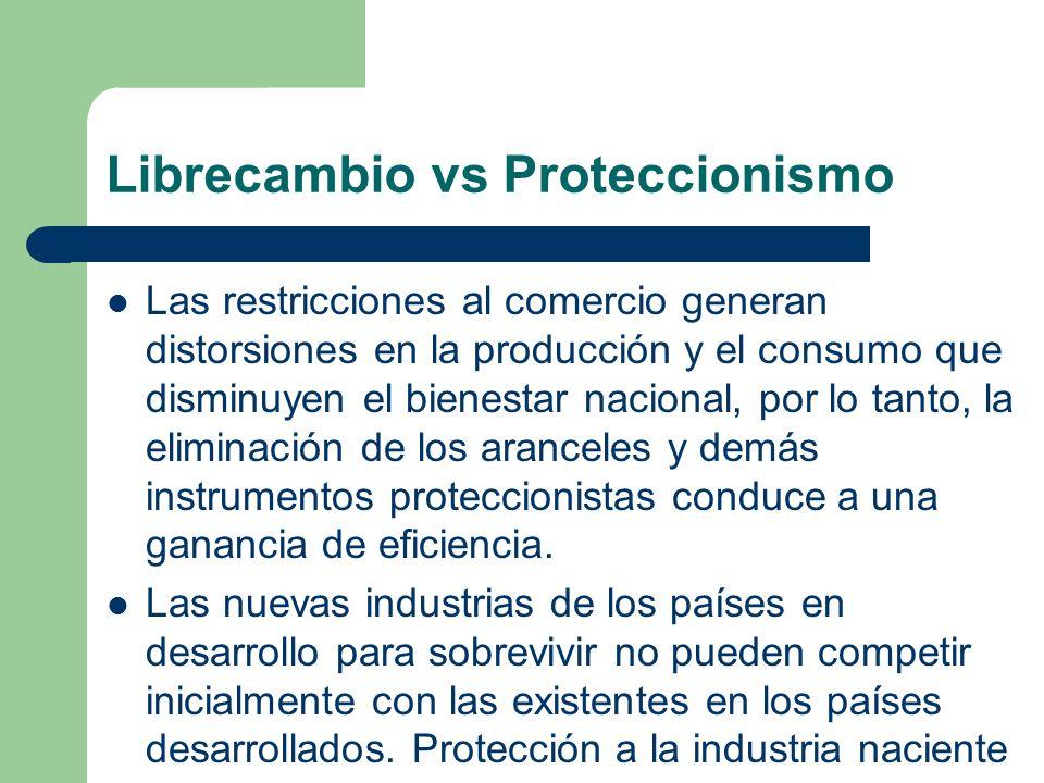 Librecambio vs Proteccionismo