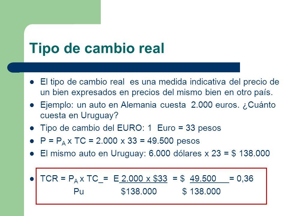 Tipo de cambio real El tipo de cambio real es una medida indicativa del precio de un bien expresados en precios del mismo bien en otro país.