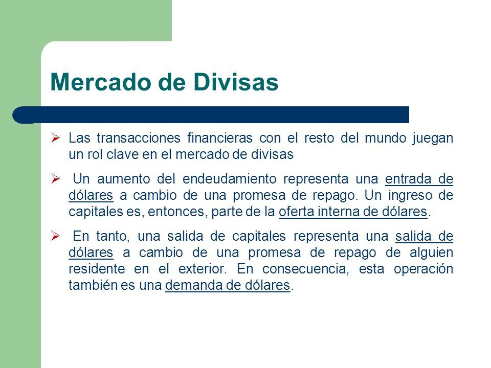 Mercado de Divisas Las transacciones financieras con el resto del mundo juegan un rol clave en el mercado de divisas.