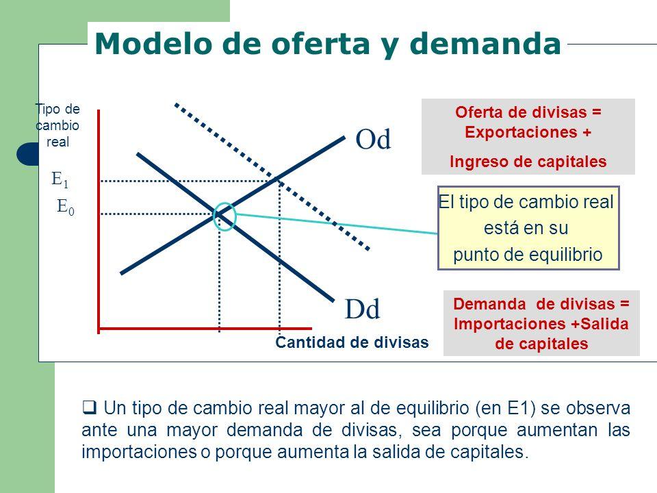 Modelo de oferta y demanda