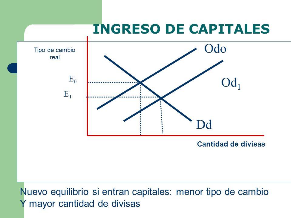 INGRESO DE CAPITALES Odo Od1 Dd